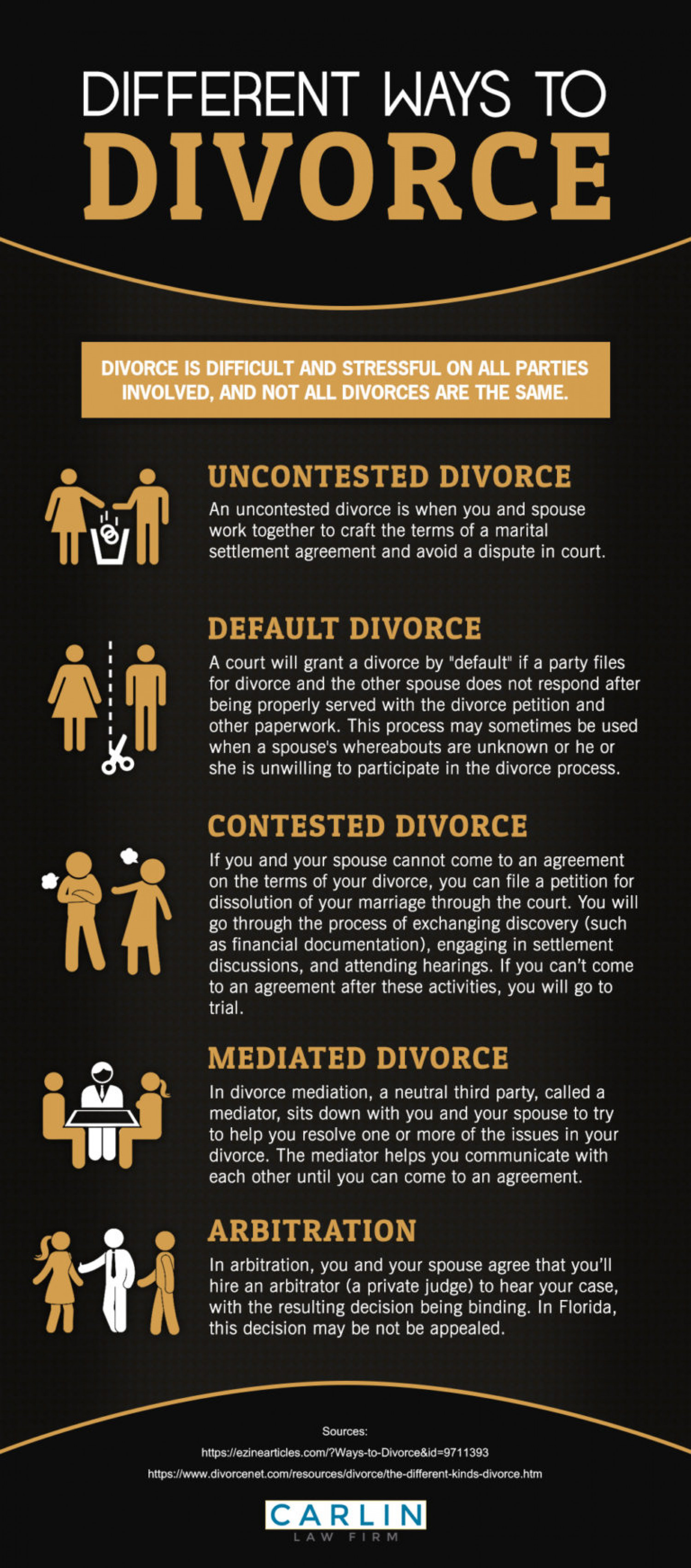 Legal Ways to Get A Divorce In the US Infographic