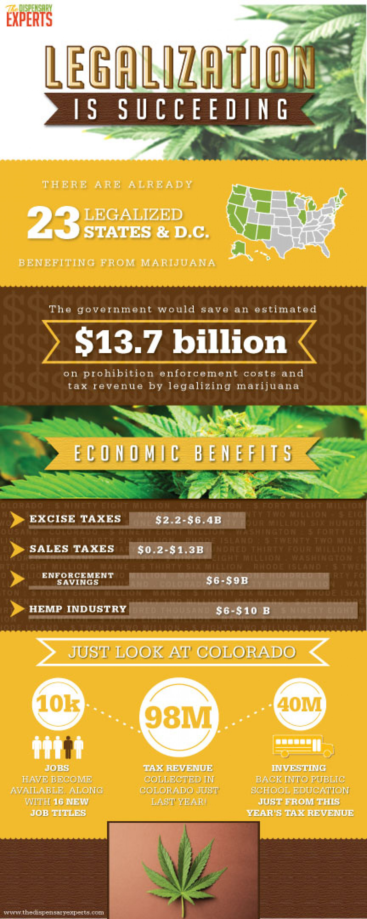 Legalization is Succeeding Infographic