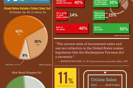 Legislators Support Online Sales Tax Infographic