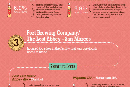 Lend Me Your Beers: San Diego Microbreweries Infographic