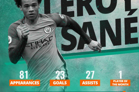 Leroy Sane - Football Player's Profile by TipsPortal.com Infographic