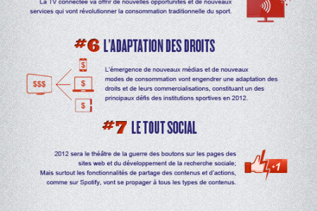 Les 12 tendances Sports & Entertainment de 2012 Infographic