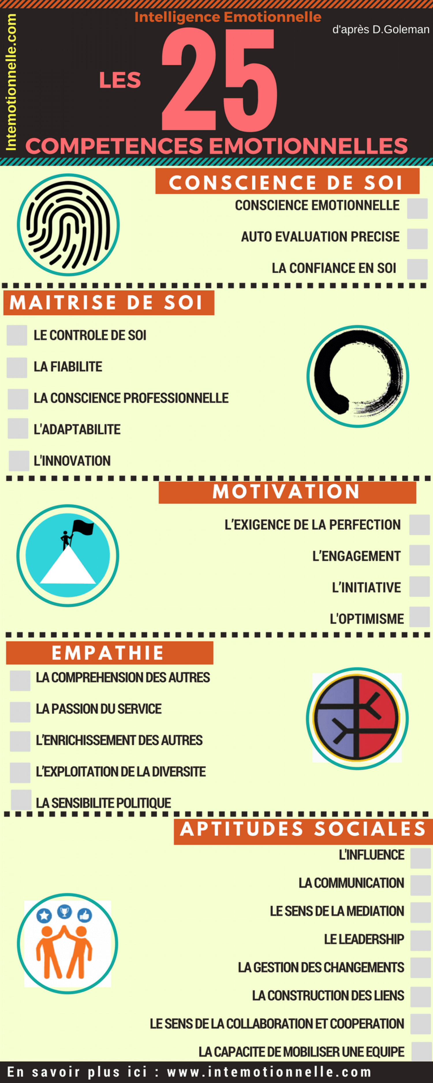 Les 25 Competences de l'Intelligence Emotionnelle by Intemotionnelle Infographic