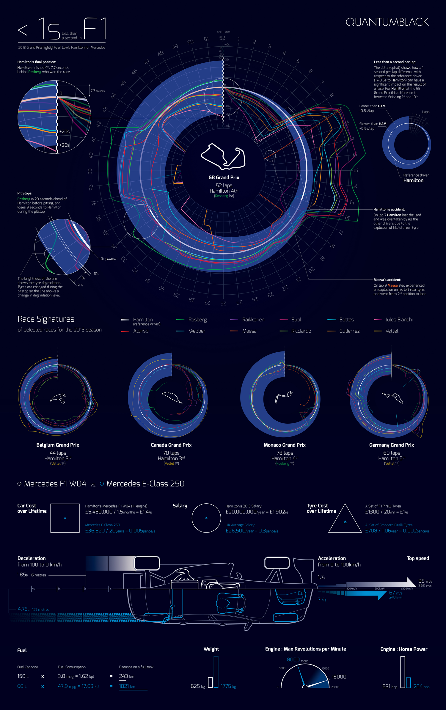 Less than a second in F1 Infographic