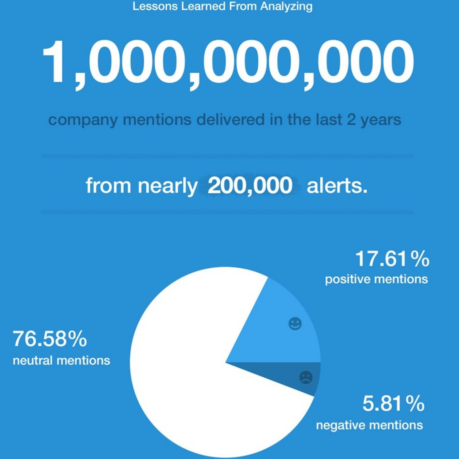 Lessons Learned From Analyzing 1,000,000,000 Company Mentions in the Last 2 Years Infographic