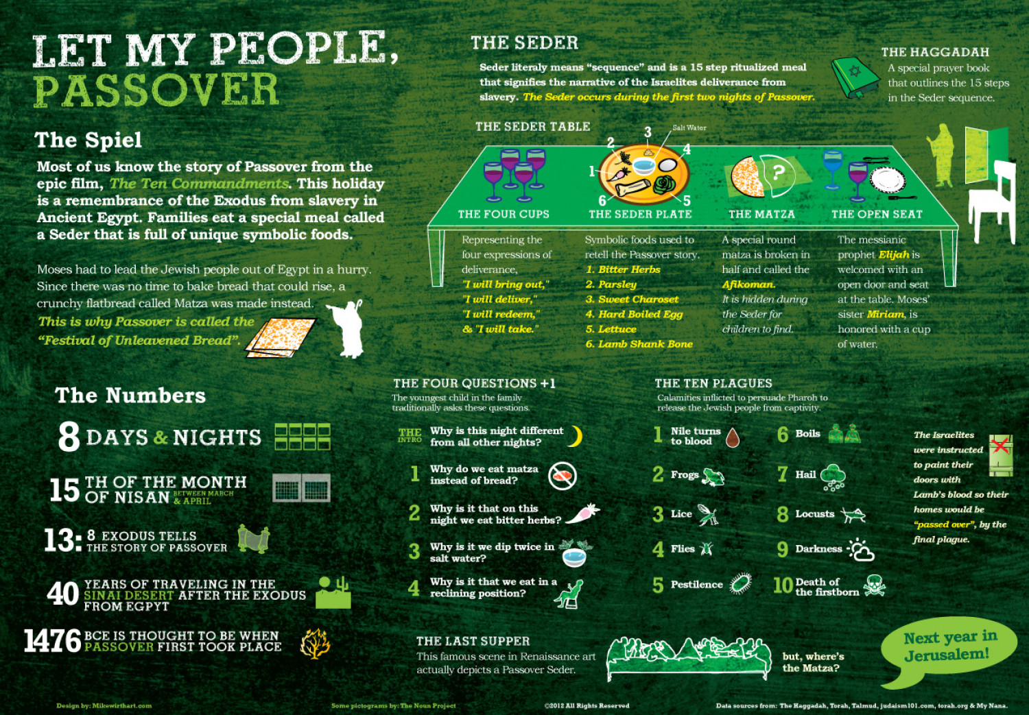 Let My People Passover Infographic