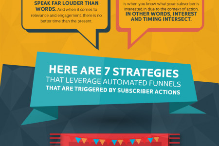 Let Your Subscribers Tell You What They Want Infographic