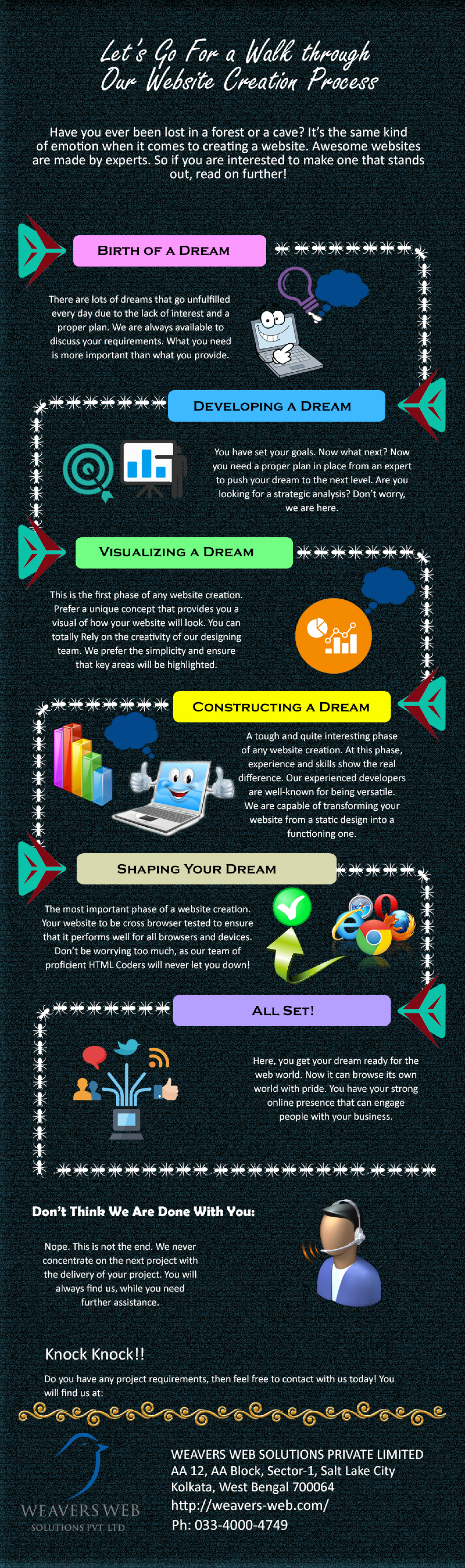 Let's go for a walk through our website creation process Infographic