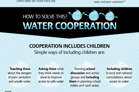 Let's involve children in solving our water woes Infographic