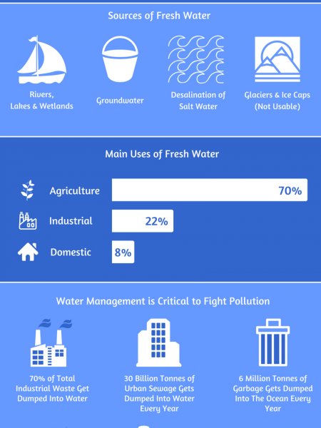 Let's Manage Our Water Resources Infographic