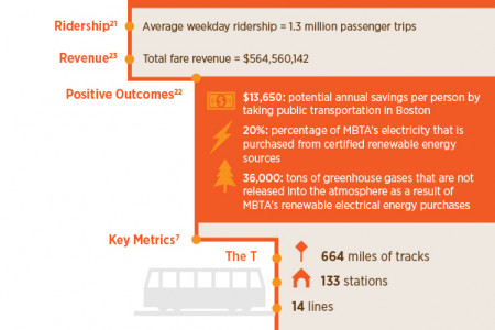 Let's Take A Ride: 5 Largest US Public Transit Systems Infographic