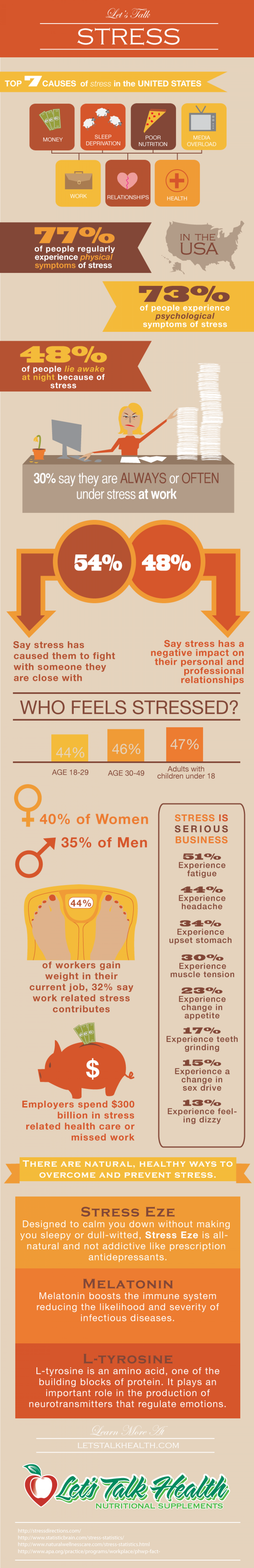 Let's Talk Stress Infographic