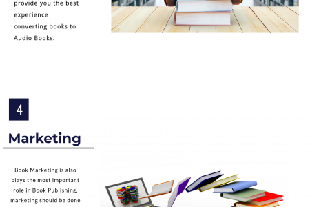 Lets Write Books Infographic