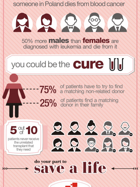 Leukemia in Poland Infographic