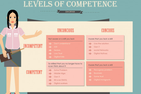 Levels of Competence Infographic
