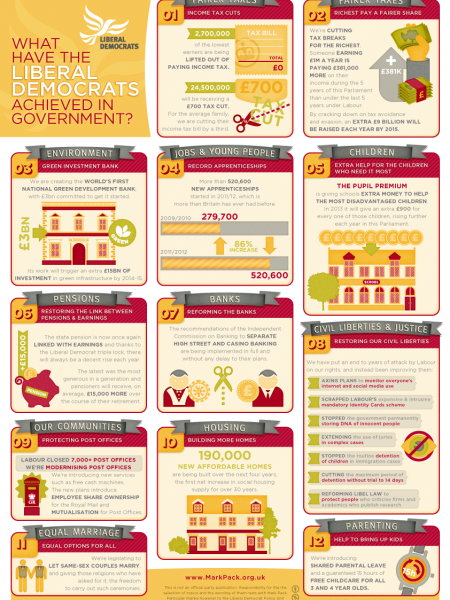What have the liberal Democrats achieved in government? Infographic