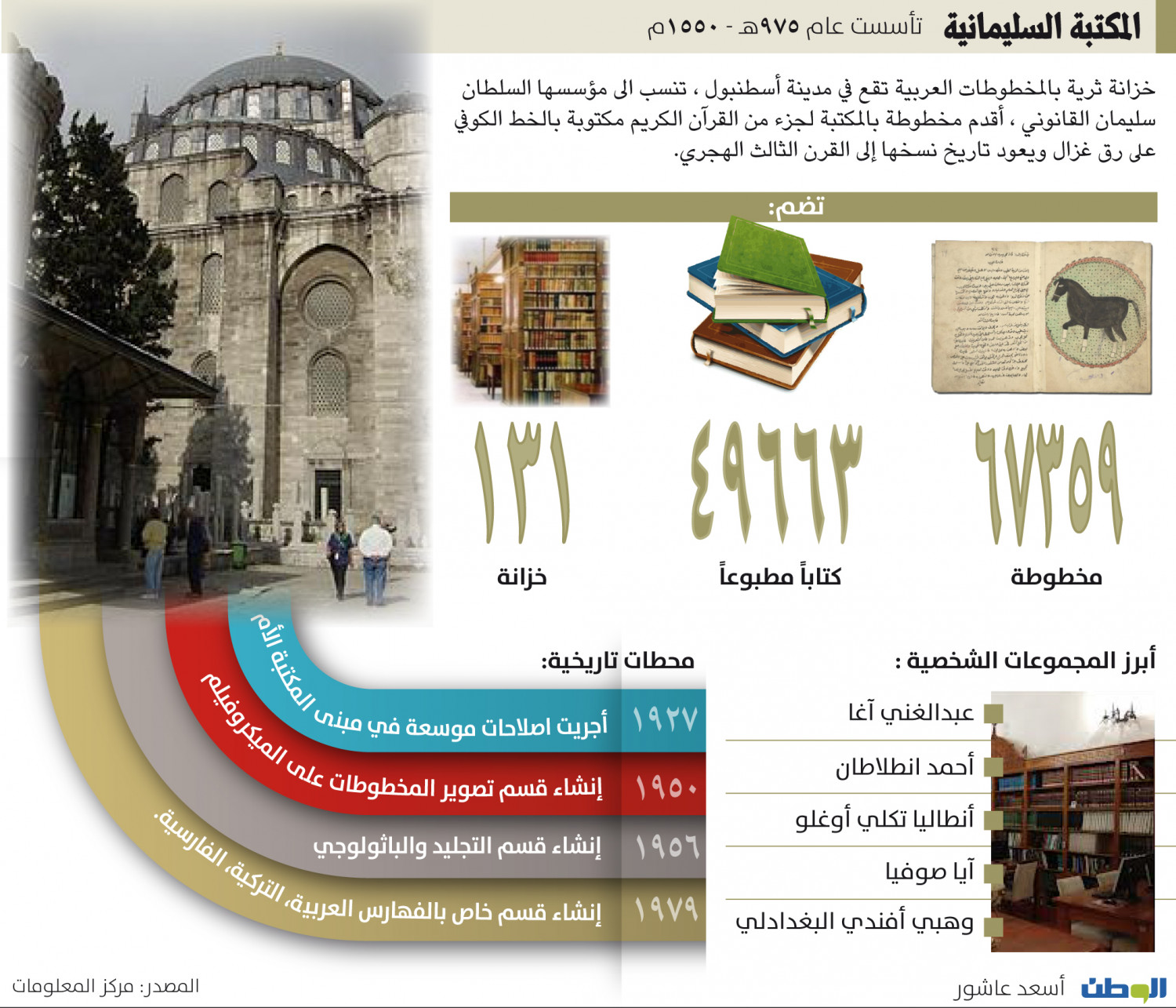 Library Sulaymaniyah Infographic