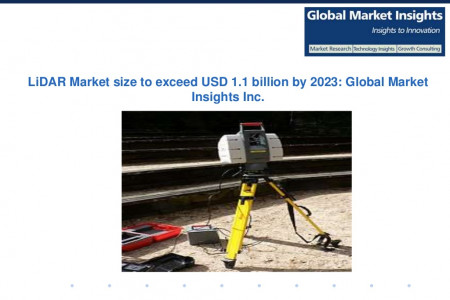 LiDAR Market size to exceed $1.1bn by 2023 Infographic