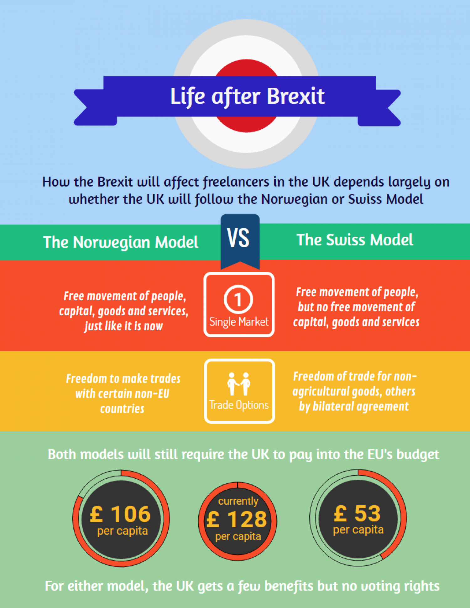 Life after Brexit Infographic