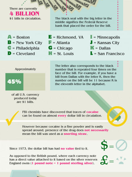 Life and Death of the Dollar Bill Infographic