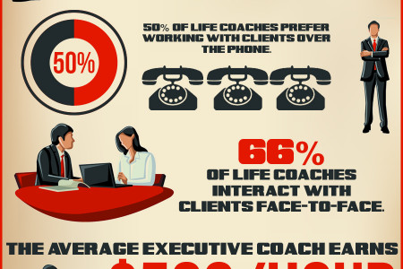 Life Coaching in the United States Infographic