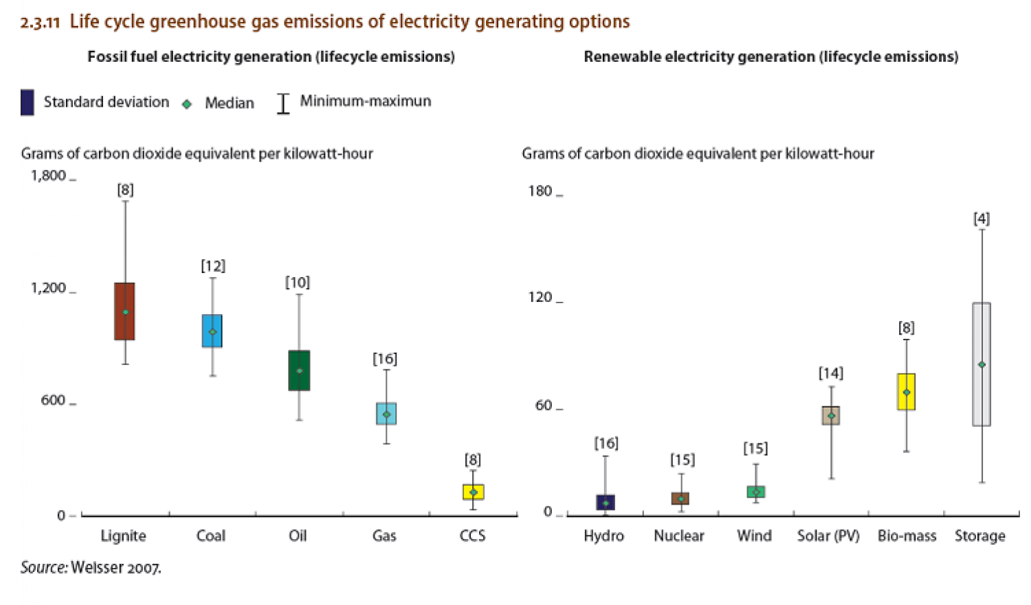 Life cycle greenhouse gas emissions of electricity generating options Infographic