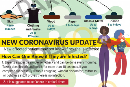 Life Cycle Of Corona Virus And How To know If you Are Infected Infographic