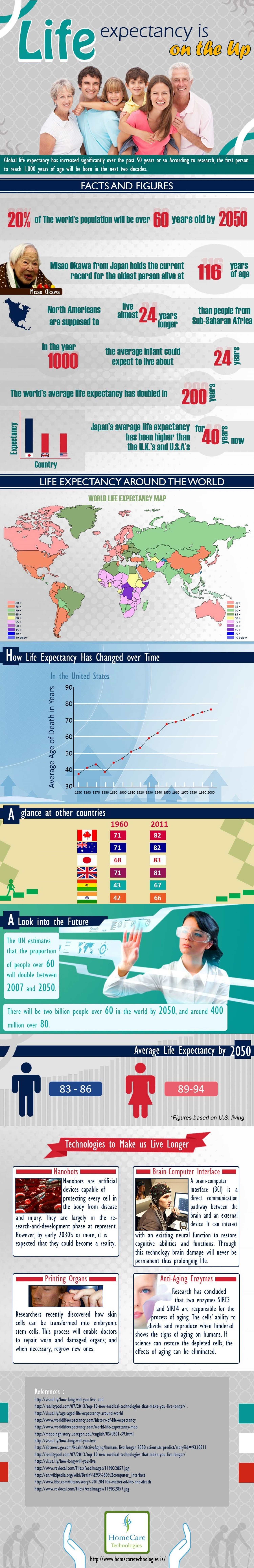 Life expectancy is on the Up  Infographic