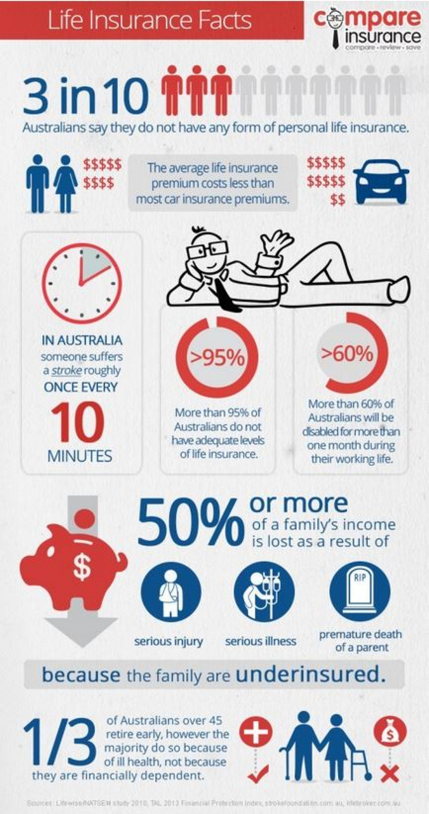 Life Insurance Facts Infographic