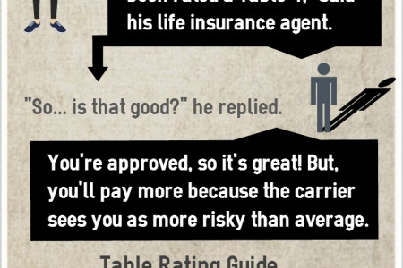 Life Insurance Table Ratings Infographic