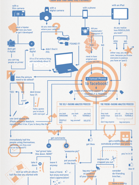 Life of a Facebook Photo Infographic