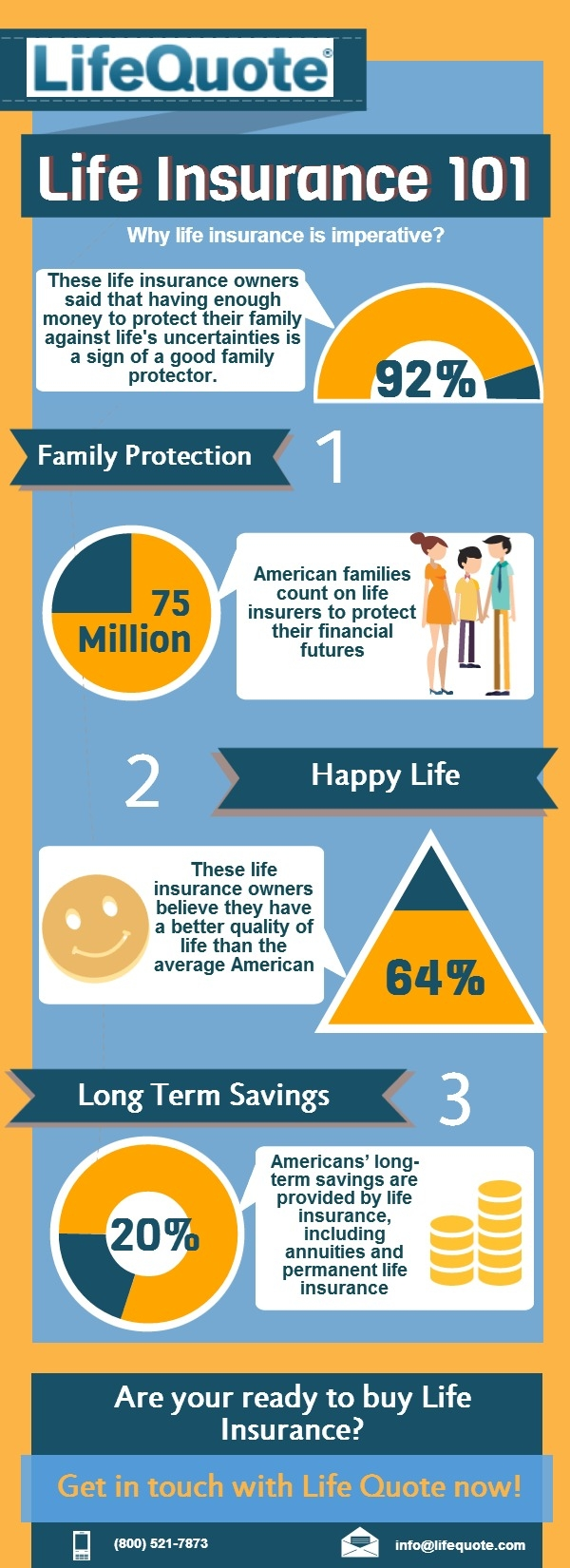 Get A Life Insurance Quote Life Qoute Visual.ly