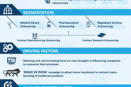 Life Sciences BPO Market to reach US$ 505 Billion by 2024 Infographic