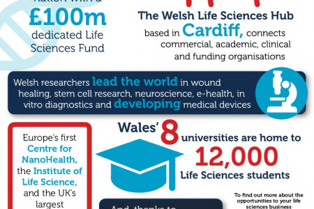 Life Sciences in Wales Infographic