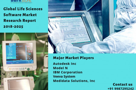 Life Sciences Software Market research reports , region and forecast 2018-2025 Infographic