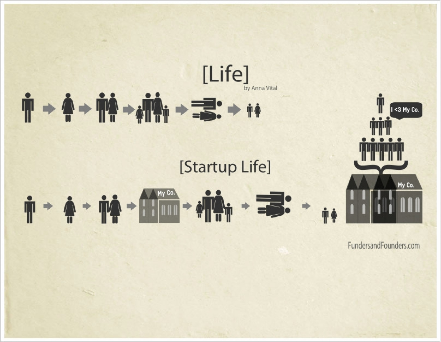 Life vs. Startup Life Infographic