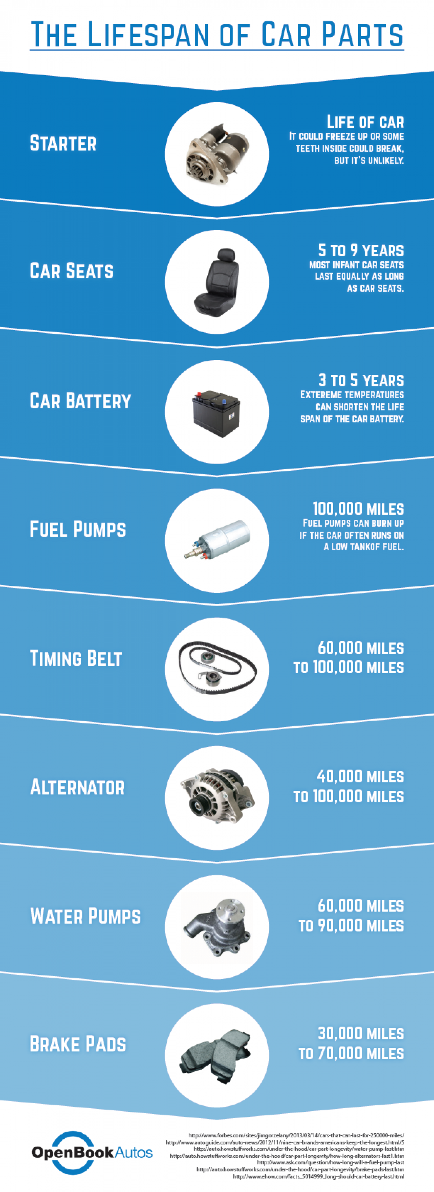 Lifespan of Car Parts Infographic