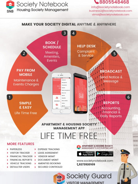 Life-Time Free Housing Society Management Software Infographic