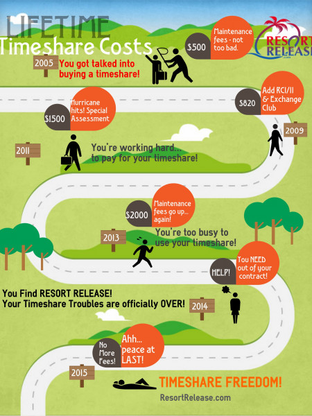 Resort Release Reviews  Infographic