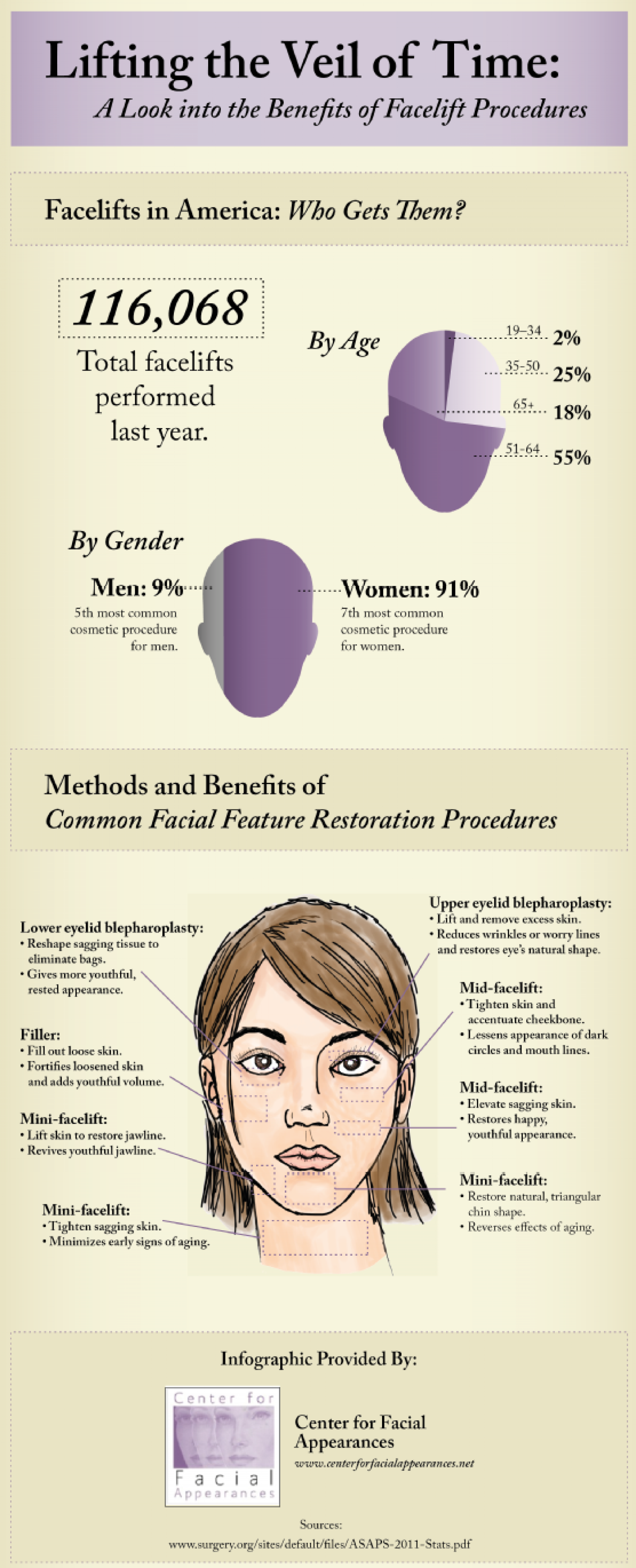 Lifting the Veil of Time: A Look into the Benefits of Facelift Procedures Infographic