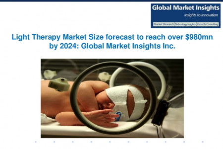 Light Therapy Market Size forecast to reach over $980mn by 2024 Infographic