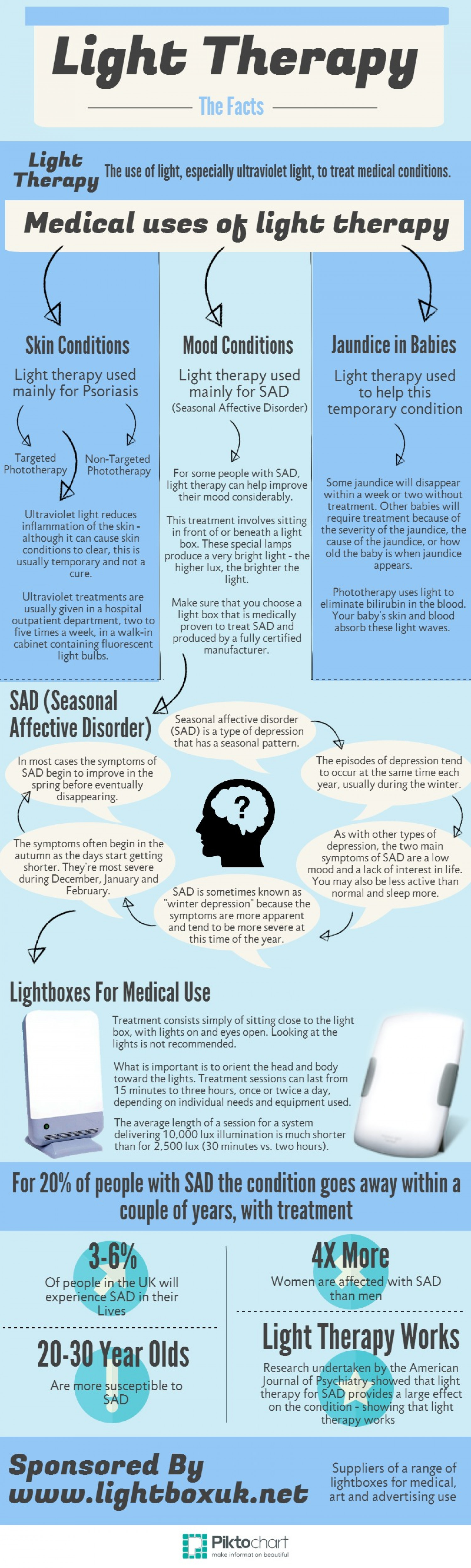 Light Therapy The Facts Infographic