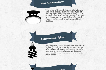Lighting Fixtures: Ceiling Lights Infographic