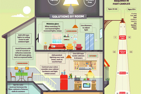 Lighting Solutions for the Aging Eye Infographic