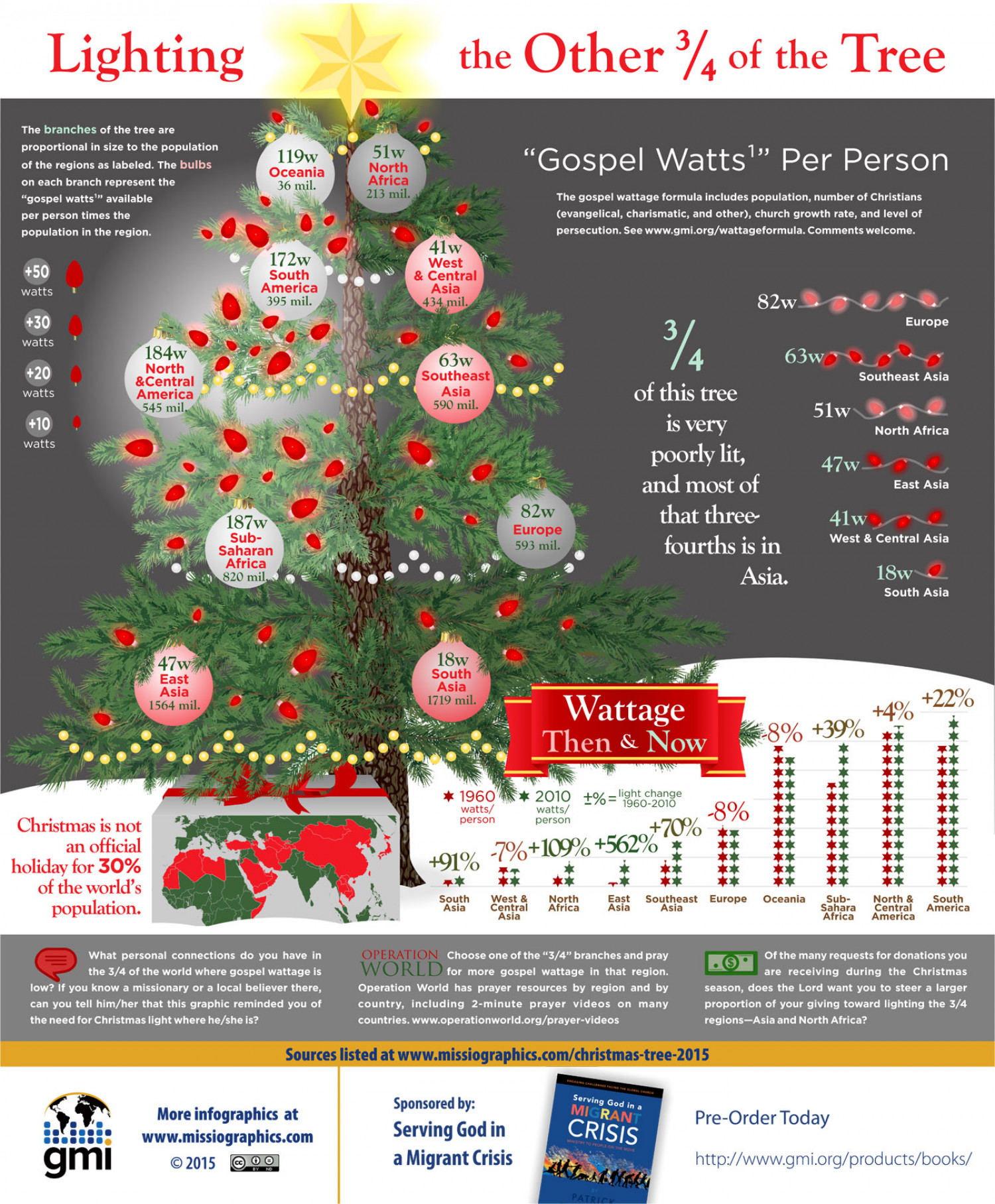Lighting the other 3/4 of the Christmas Tree Infographic