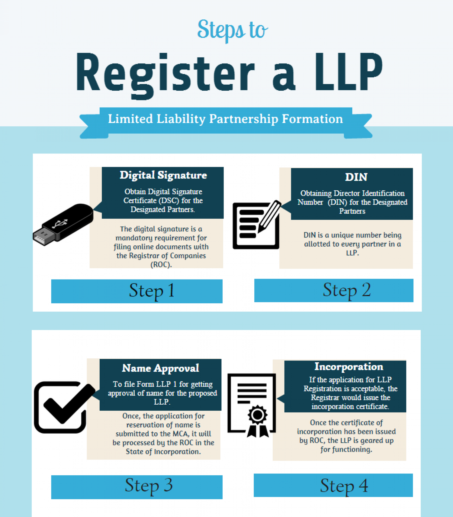 limited liability partnership as a hybrid business The llc is a relatively new type of hybrid business structure that is now permissible in most states it is designed to provide limited liability features of a corporation and the tax efficiencies and operational flexibility of a partnership.