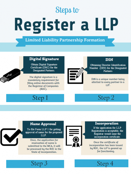 Limited liability Partnership  Infographic
