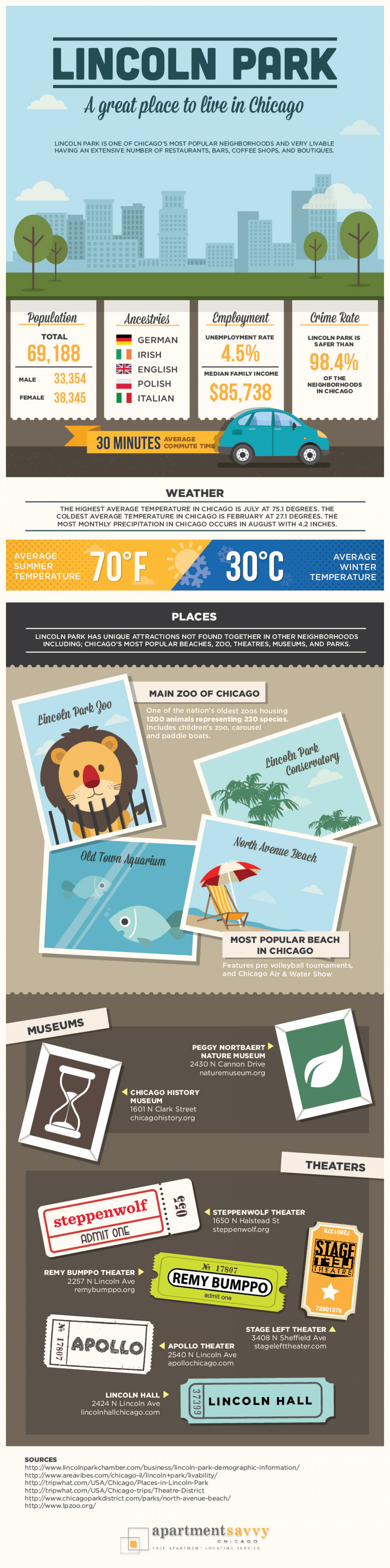 Lincoln Park: A Great Place to Live in Chicago Infographic