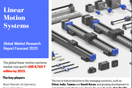 Linear Motion Systems Industry Infographic