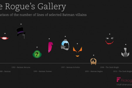 Lines spoken by Batman film villains Infographic